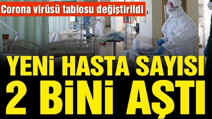 Son dakika… 19 Ekim corona virüsü tablosu değiştirildi! Yeni hasta sayısı 2 bini aştı